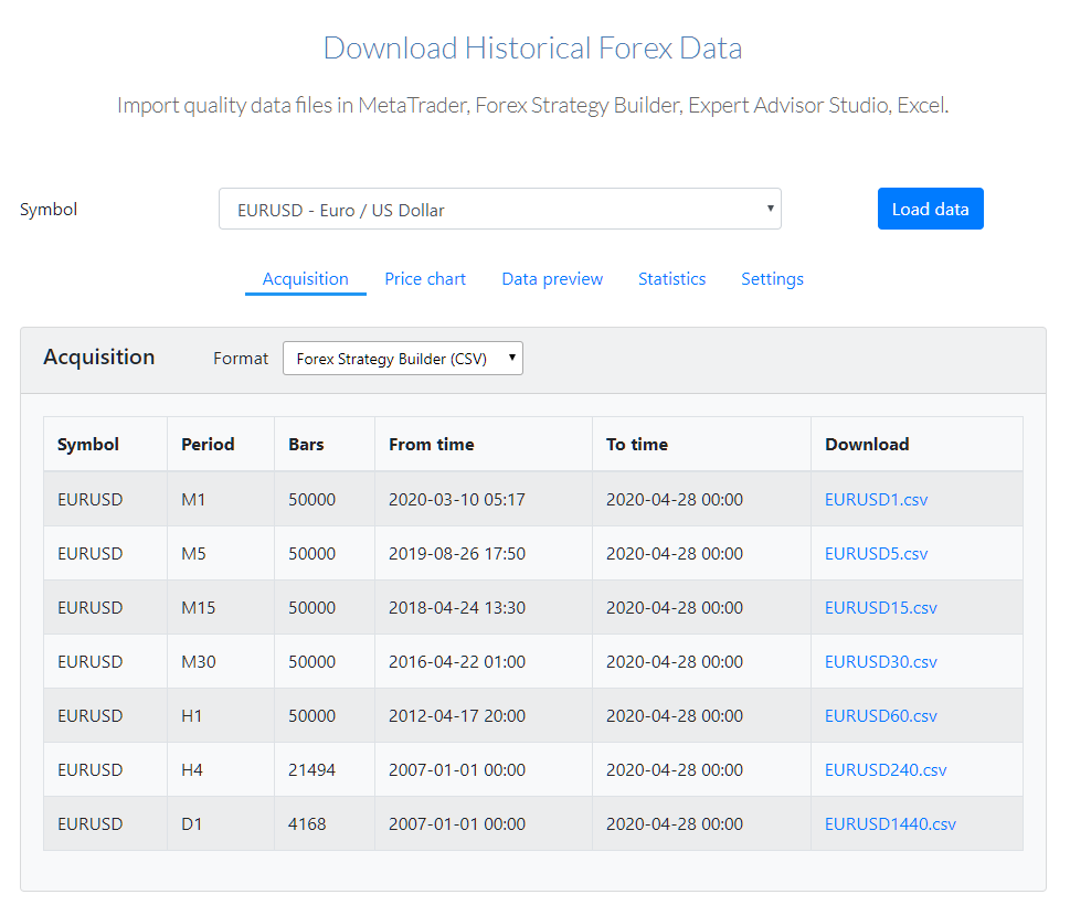 Historical Forex Data service