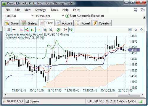 Forex Strategy Trader full screenshot