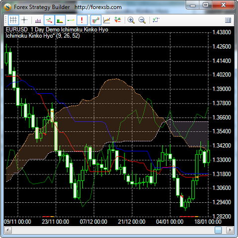 Forex cash builder indicator