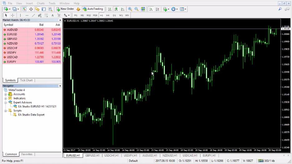 Mercado EURUSD