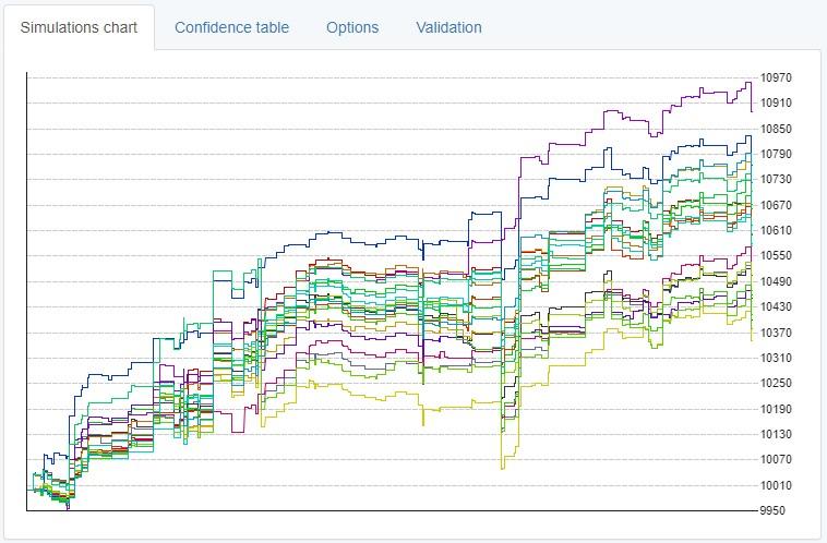 Tabela de simulações