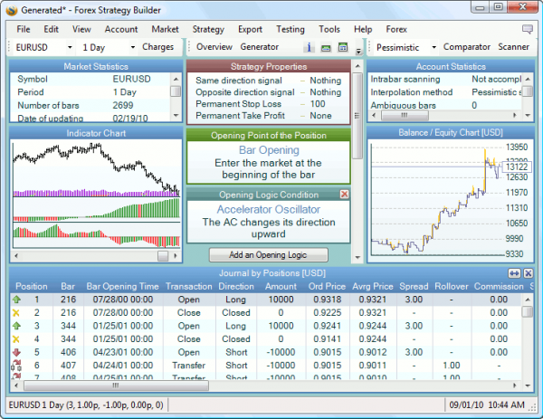 Forex tester strategy builder