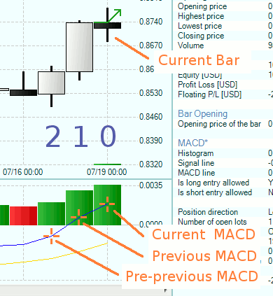 Chart MACD crosses the zero line upwards