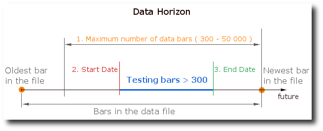 Data Horizon