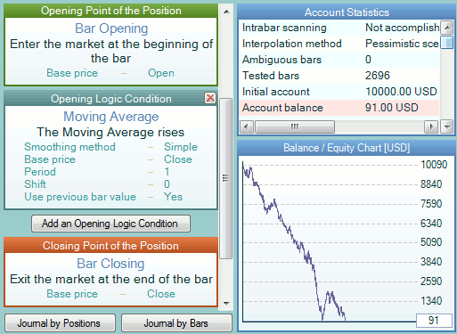 Moving Average (Close, 1) with UPBV on