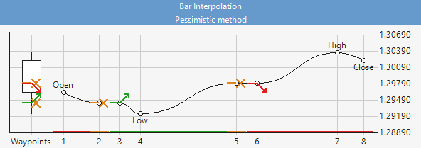 Bar Interpolation Chart