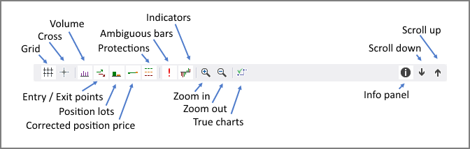 Indicator Chart Toolbar