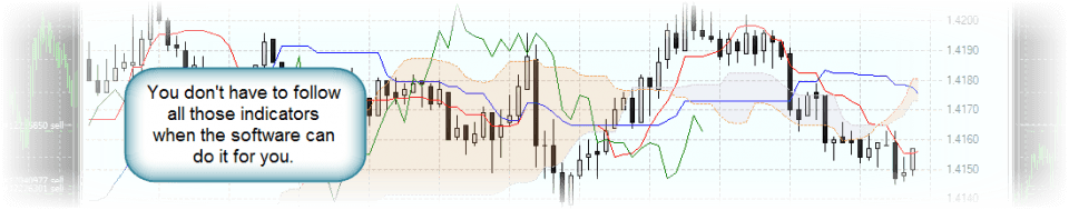 Indicators on a forex chart