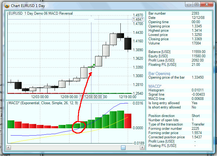 Indicator chart from Forex Strategy Builder