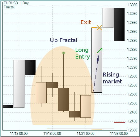 Forex long does it take for a fractal to form
