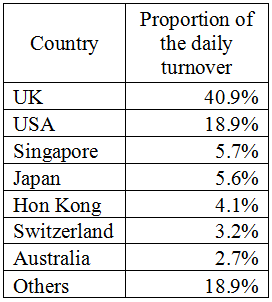 Forex daily turnover 2014
