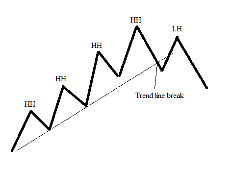Forex major reversal areas