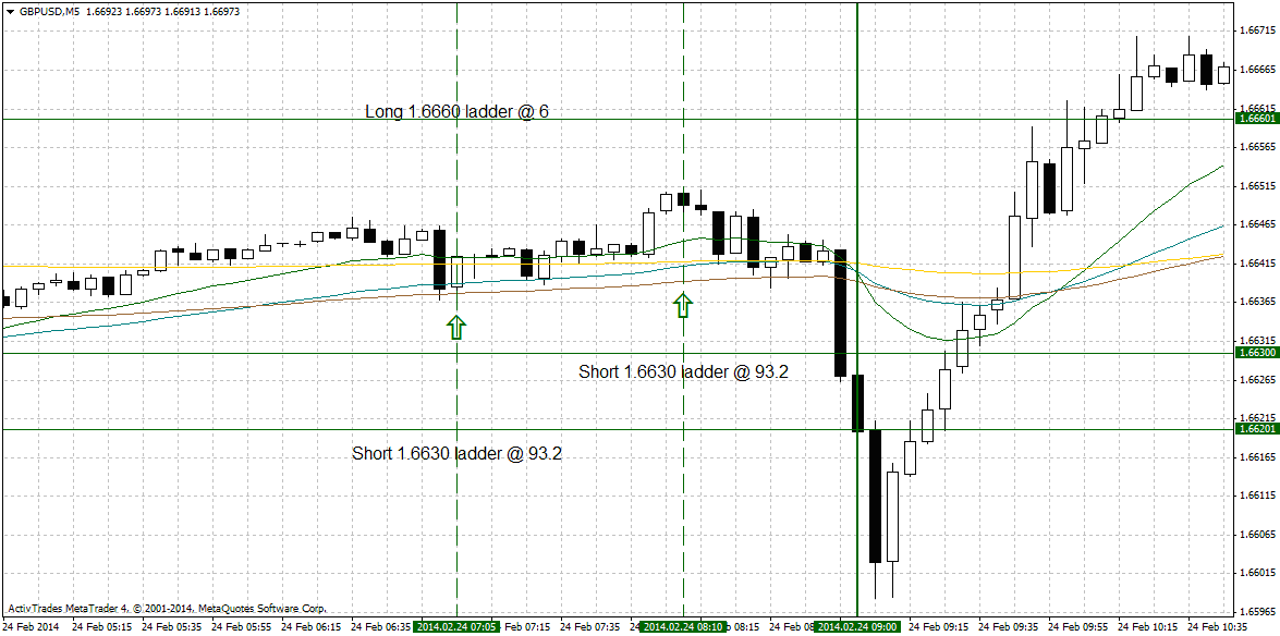 Options offensive strategy example [Forex Software]