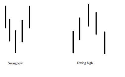 Highs and lows on forex